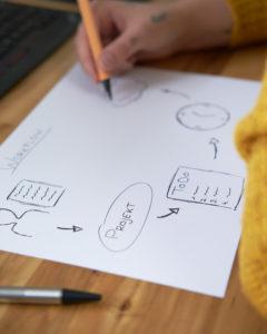 Projektmanagement Workflow mit Jephi